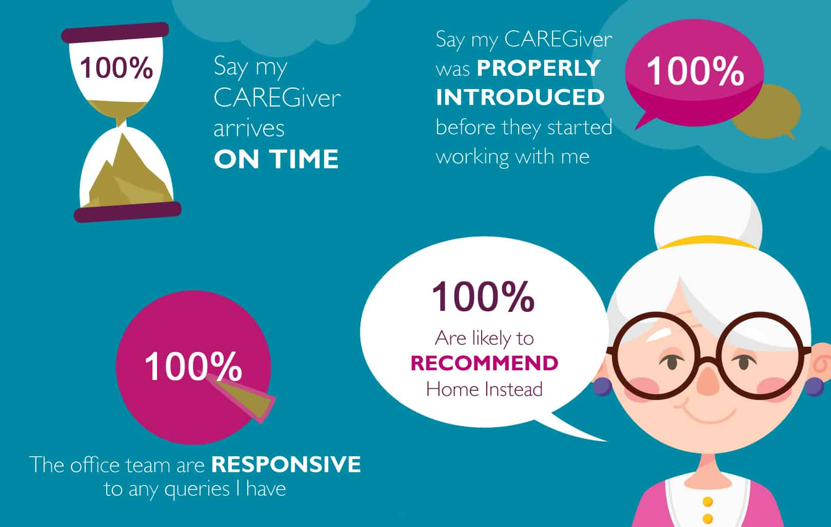 2018 our clients say - UK Care Guide