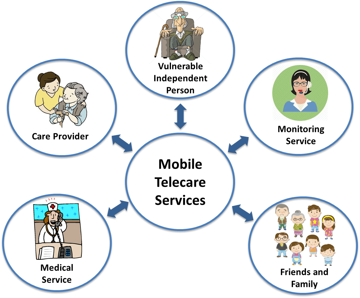 telecare oysta technology